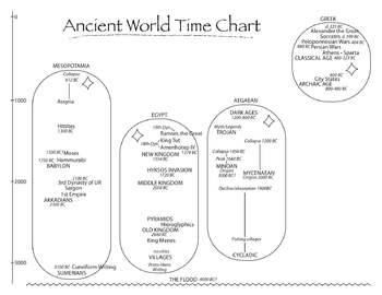 Ancient World Time Chart