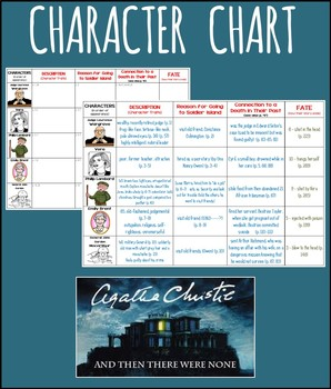And Then There Were None Character Chart For Students And Answer Key