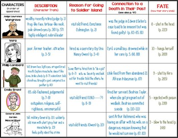 And Then There Were None  CHARACTER CHART for Students
