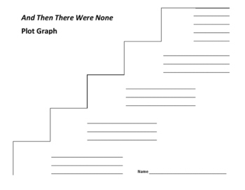And Then There Were None Plot Graph - Agatha Christie