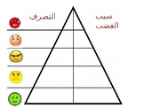 Anger Hierarchy