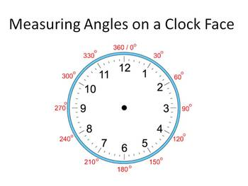 Angle Degrees on a Clock Face