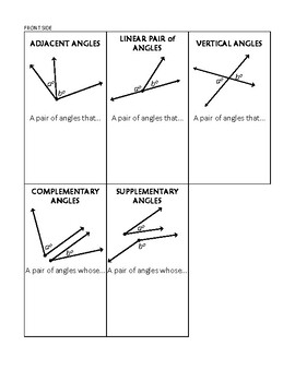Angle Pairs (more than just) Flashcards