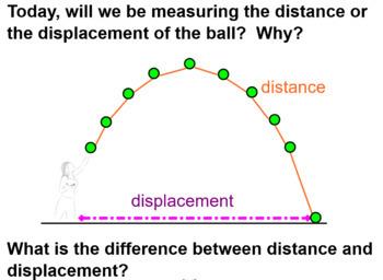Angle of Maximum Displacement Simulation & Lab Report