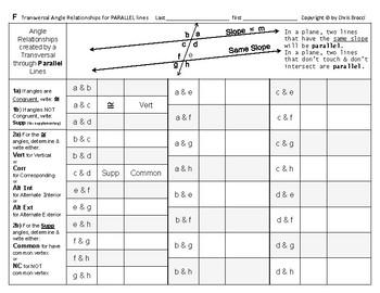 Angles Algebra 07: Parallel Lines & Transversal Angle Relationships + QUIZ