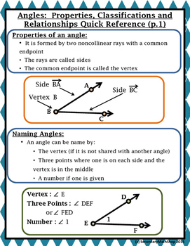 Angles -Properties, Classifications & Relationships Quick Reference/Graphic Org.