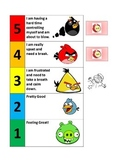 Angry Birds - Anger Chart
