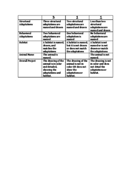 Animal Adaptations Invent an Animal - Project, Rubric, and Planning Page