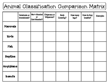Animal Classification & Habitat Unit With Student Recording/Response Booklets