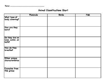 Animal Classifications Chart