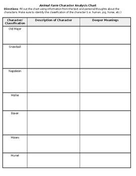 Animal Farm Character Analysis Chart