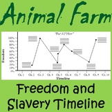 Animal Farm Freedom and Slavery Graph/Timeline