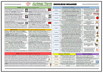 Animal Farm Knowledge Organizer/ Revision Mat!