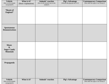 Animal Farm-- Manipulation Essay Analysis Packet