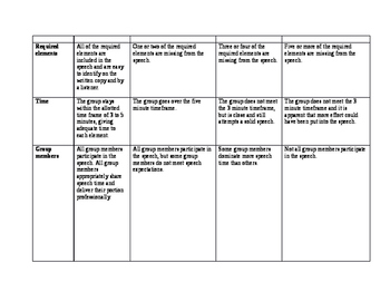 Animal Farm Speech Rubric