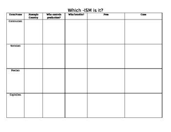 Animal Farm -ism comparison chart