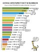 Life Expectancy of Various Animals Scrambler!