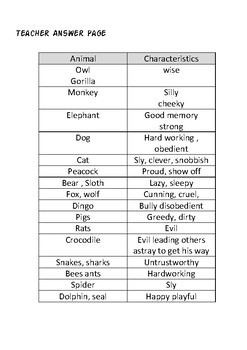 Animal Similes- Typical characteristics of Animals in Literature