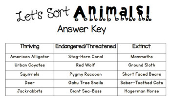 Animal Sort Power Point: Thriving, Endangered, Threatened, Extinct