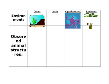 Animal Structure by Environment
