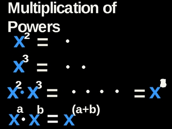 Animated Laws of Exponents