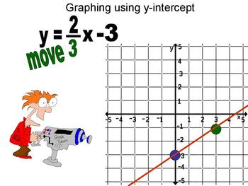 Animated video for graphing a linear equation in y-intercept form
