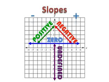 Animation for types of slope using a slope tree
