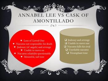 Annabel Lee Comparison Essay Or Multimedia Project Ea Poe By  Annabel Lee Comparison Essay Or Multimedia Project Ea Poe What Is A Thesis Of An Essay also Domyassignment  Science Development Essay