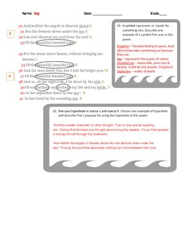 Annabel Lee by Edgar Allan Poe Analysis