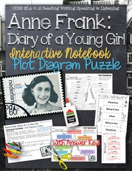 ANNE FRANK: DIARY OF A YOUNG GIRL: PLOT DIAGRAM, STORY MAP