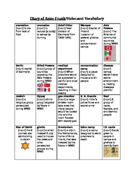 Anne Frank: Holocaust Vocabulary
