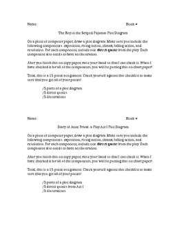 Anne Frank/The Boy in the Striped Pajamas Plot Diagram Project