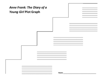 Anne Frank: The Diary of a Young Girl Plot Graph