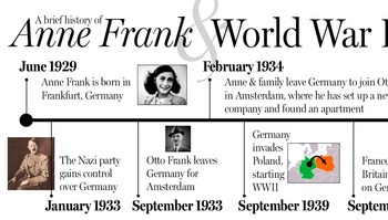 Anne Frank & WWII Timeline