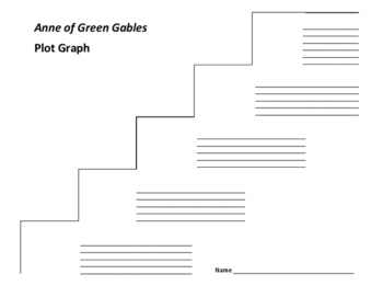 Anne of Green Gables Plot Graph - L.M. Montgomery