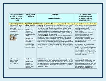 Annotated Bibliography Books and Activities K-12
