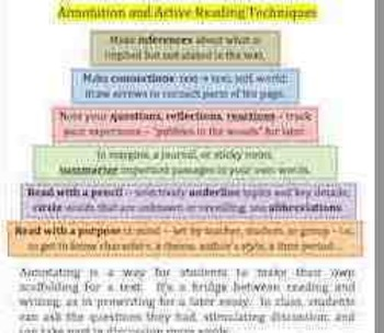 Annotation and Active Reading Pyramid Visual