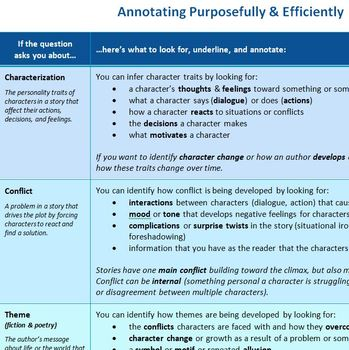 How to Annotate Purposefully & Efficiently: Printable Reference Sheet