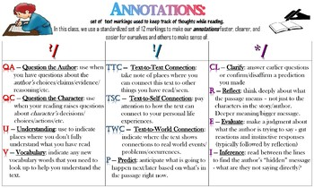 Annotations Anchor Chart
