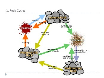 Answers to Homework Questions from The Rock Cycle Lesson 16