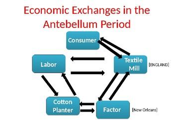 Antebellum Market Economy