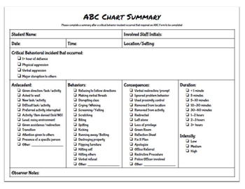 Antecedent, Behavior, & Consequence (ABC) Chart & ABC Summary Form