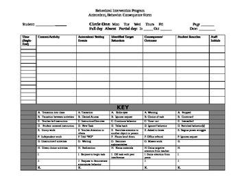Antecedent Behavior Consequence (ABC) Form