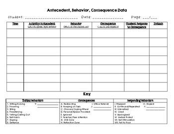 Antecedent Behavior Consequence Data Sheet