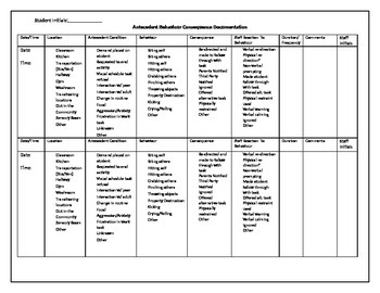 ABC Chart / Antecedent Behaviour And Consequence Chart /