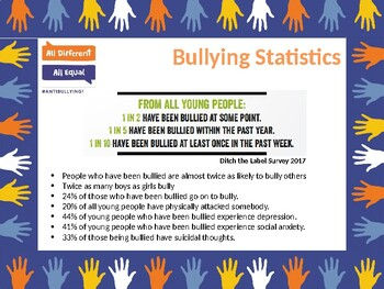 Anti-bullying Week Assembly - All different All equal