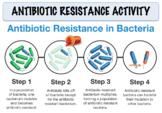 Antibiotic Resistance Activity (Editable)