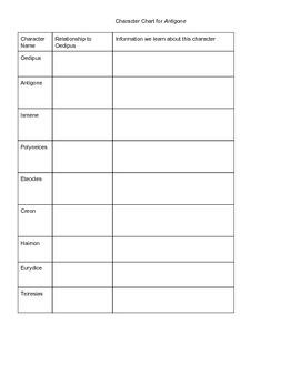 Antigone Character Chart