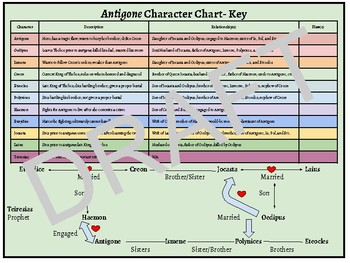 Antigone Character Description/Relationships Activity Chart and Family Tree
