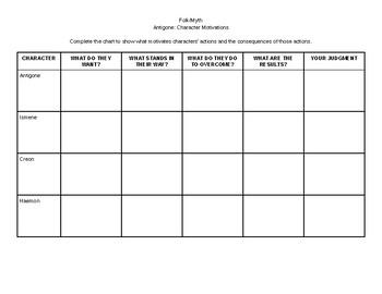 Antigone Character Motivation Worksheet